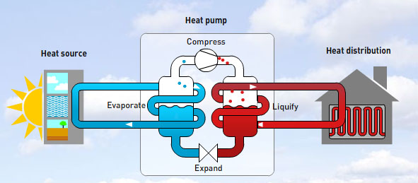 Heat-pump-process